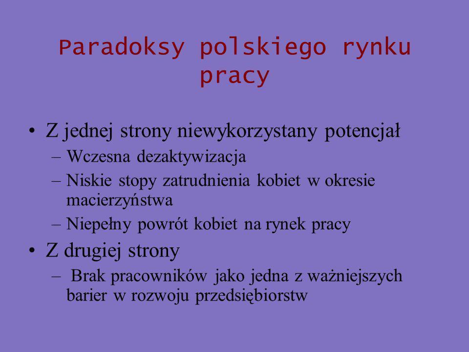 Paradoksy polskiego rynku pracy Z jednej strony niewykorzystany potencjał –Wczesna dezaktywizacja –Niskie stopy zatrudnienia kobiet w okresie macierzyństwa –Niepełny powrót kobiet na rynek pracy Z drugiej strony – Brak pracowników jako jedna z ważniejszych barier w rozwoju przedsiębiorstw