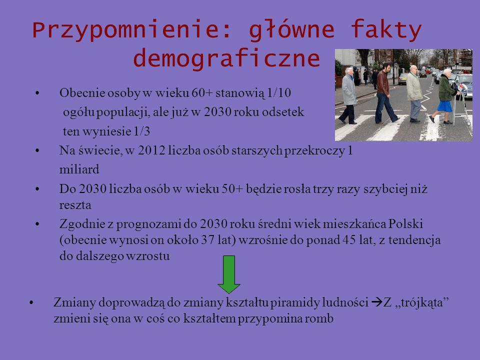 Przypomnienie: główne fakty demograficzne Obecnie osoby w wieku 60+ stanowią 1/10 ogółu populacji, ale już w 2030 roku odsetek ten wyniesie 1/3 Na świecie, w 2012 liczba osób starszych przekroczy 1 miliard Do 2030 liczba osób w wieku 50+ będzie rosła trzy razy szybciej niż reszta Zgodnie z prognozami do 2030 roku średni wiek mieszkańca Polski (obecnie wynosi on około 37 lat) wzrośnie do ponad 45 lat, z tendencja do dalszego wzrostu Zmiany doprowadzą do zmiany kształtu piramidy ludności Z trójkąta zmieni się ona w coś co kształtem przypomina romb