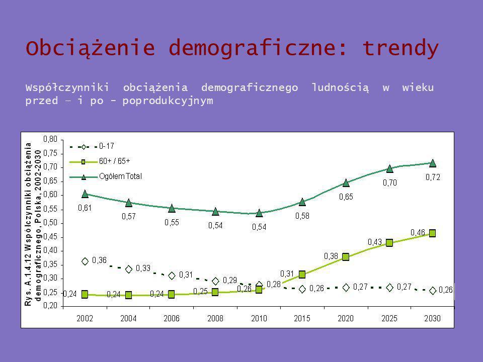 Obciążenie demograficzne: trendy Współczynniki obciążenia demograficznego ludnością w wieku przed – i po - poprodukcyjnym