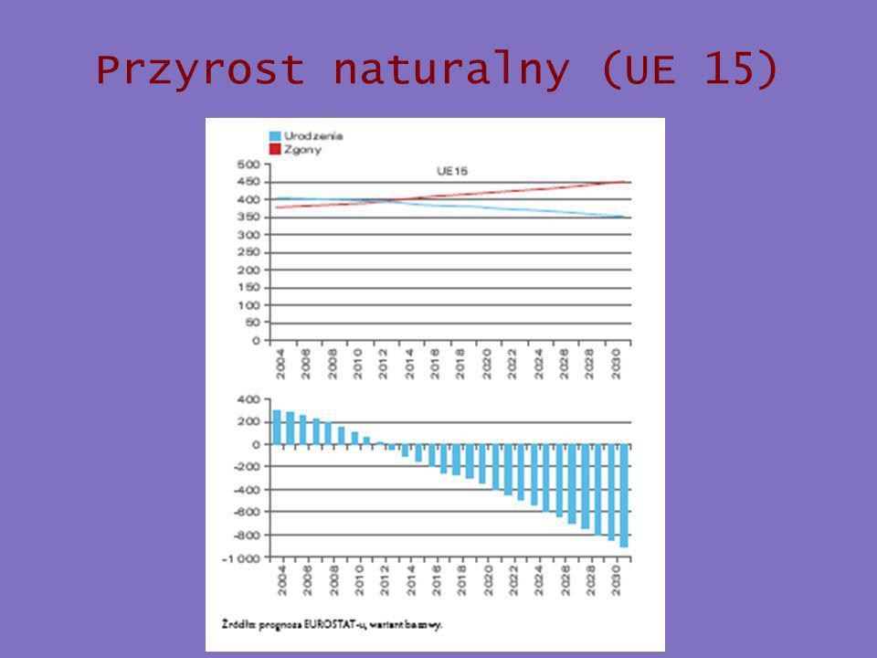 Przyrost naturalny (UE 15)