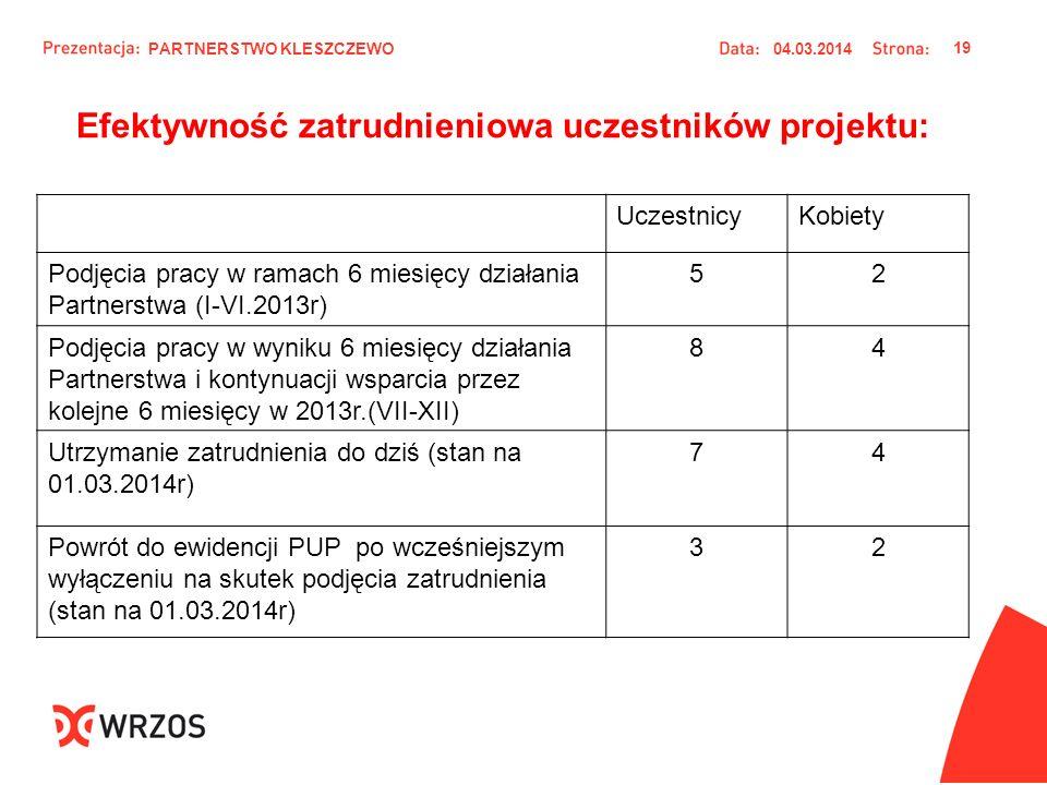 Efektywność zatrudnieniowa uczestników projektu: UczestnicyKobiety Podjęcia pracy w ramach 6 miesięcy działania Partnerstwa (I-VI.2013r) 52 Podjęcia p