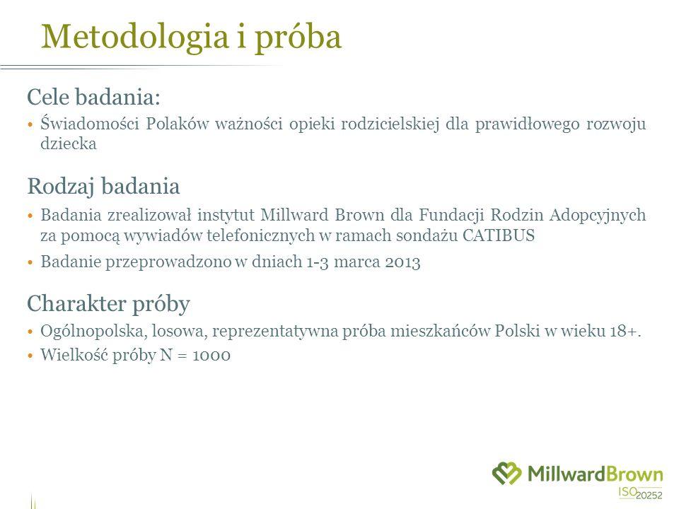 Metodologia i próba Cele badania: Świadomości Polaków ważności opieki rodzicielskiej dla prawidłowego rozwoju dziecka Rodzaj badania Badania zrealizow