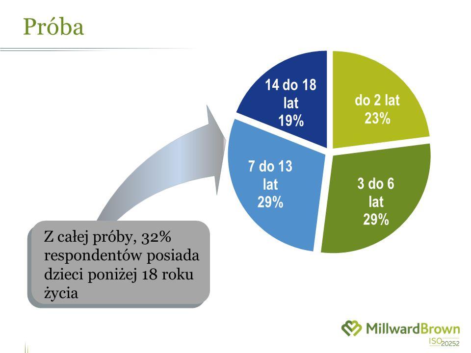 Próba Z całej próby, 32% respondentów posiada dzieci poniżej 18 roku życia