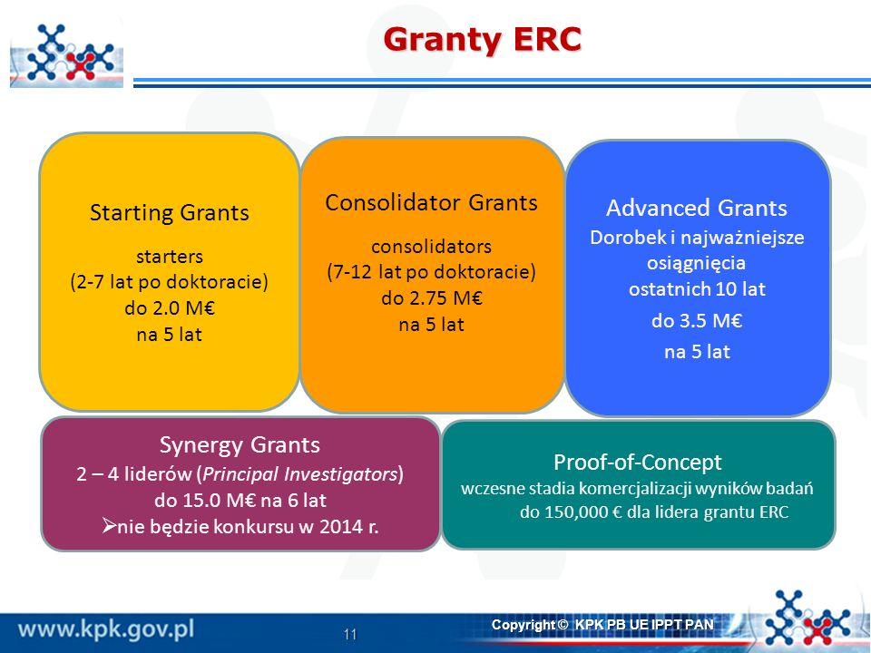 11 Copyright © KPK PB UE IPPT PAN Granty ERC Starting Grants starters (2-7 lat po doktoracie) do 2.0 M na 5 lat Advanced Grants Dorobek i najważniejsze osiągnięcia ostatnich 10 lat do 3.5 M na 5 lat Synergy Grants 2 – 4 liderów (Principal Investigators) do 15.0 M na 6 lat nie będzie konkursu w 2014 r.