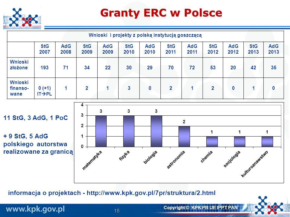 18 Copyright © KPK PB UE IPPT PAN Granty ERC w Polsce informacja o projektach - http://www.kpk.gov.pl/7pr/struktura/2.html Wnioski i projekty z polską
