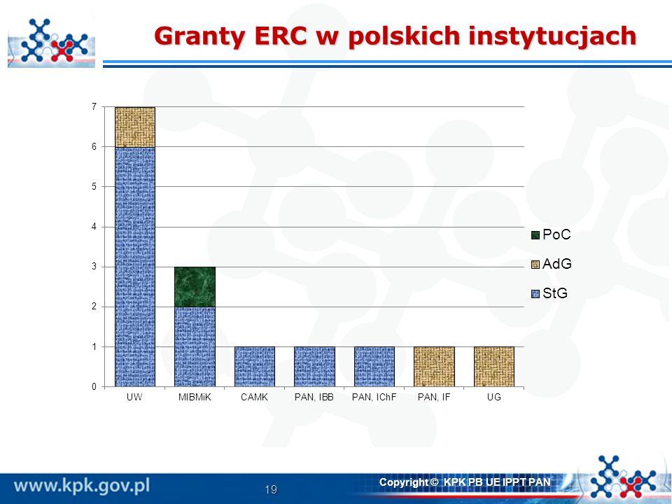 19 Copyright © KPK PB UE IPPT PAN Granty ERC w polskich instytucjach
