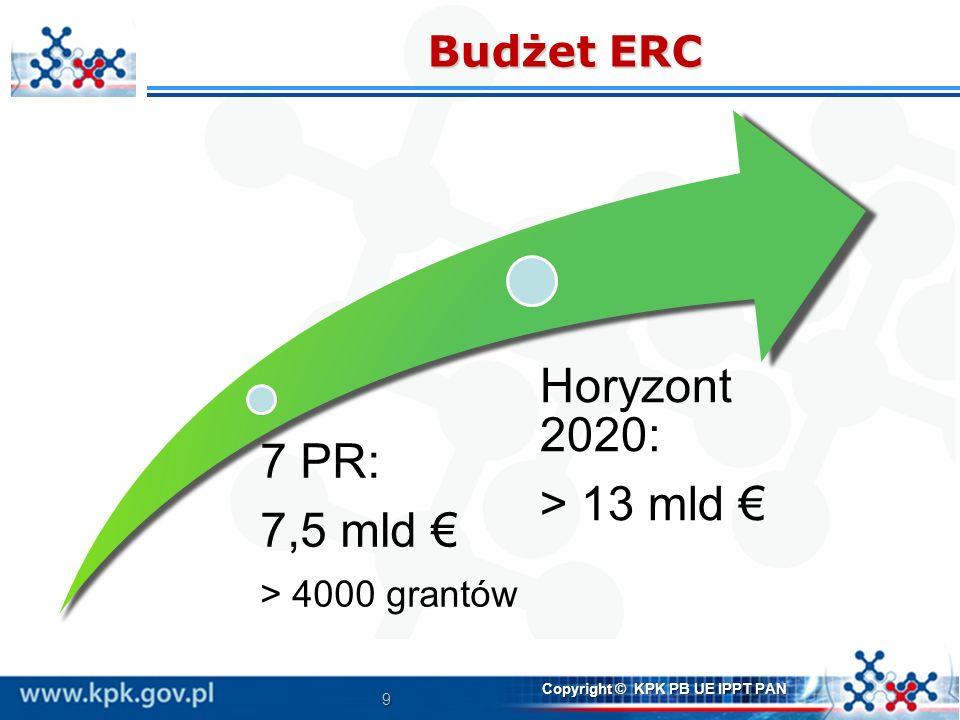 9 Copyright © KPK PB UE IPPT PAN Budżet ERC 7 PR: 7,5 mld > 4000 grantów Horyzont 2020: > 13 mld