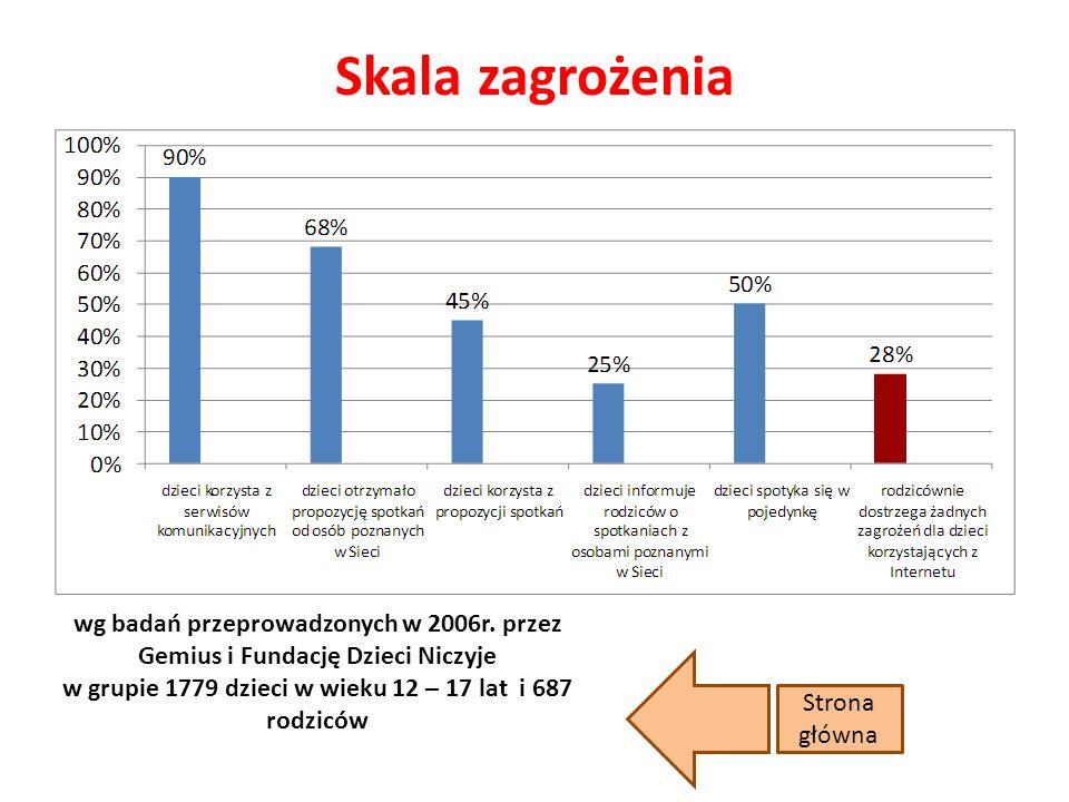 Skala zagrożenia Strona główna wg badań przeprowadzonych w 2006r.