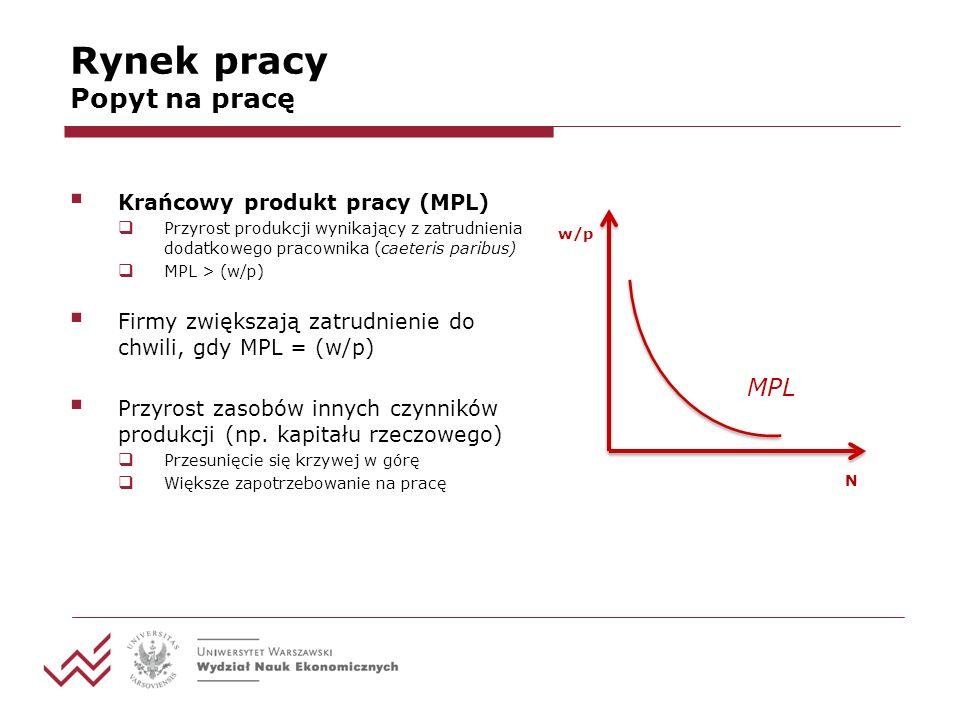 Rynek pracy Popyt na pracę Krańcowy produkt pracy (MPL) Przyrost produkcji wynikający z zatrudnienia dodatkowego pracownika (caeteris paribus) MPL > (