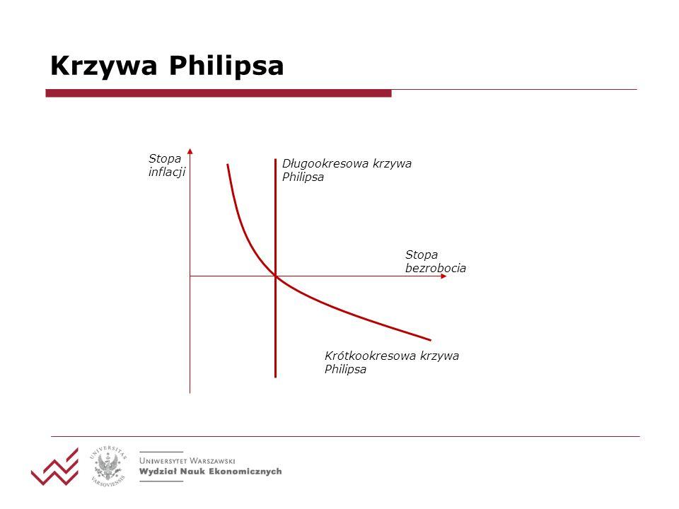 Krzywa Philipsa Stopa inflacji Stopa bezrobocia Długookresowa krzywa Philipsa Krótkookresowa krzywa Philipsa