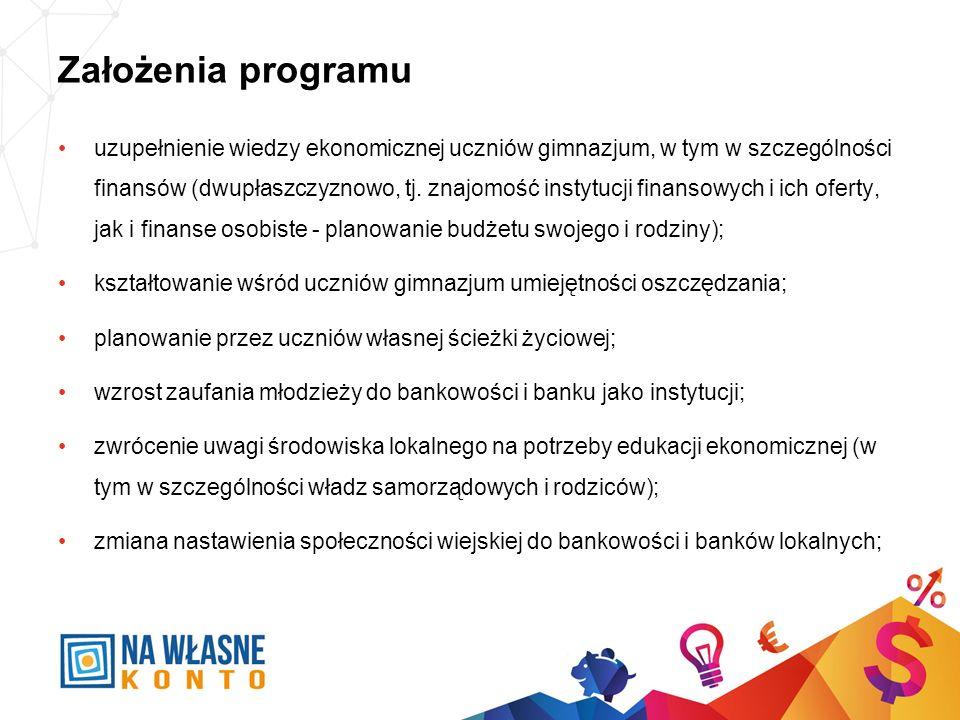 Założenia programu uzupełnienie wiedzy ekonomicznej uczniów gimnazjum, w tym w szczególności finansów (dwupłaszczyznowo, tj. znajomość instytucji fina