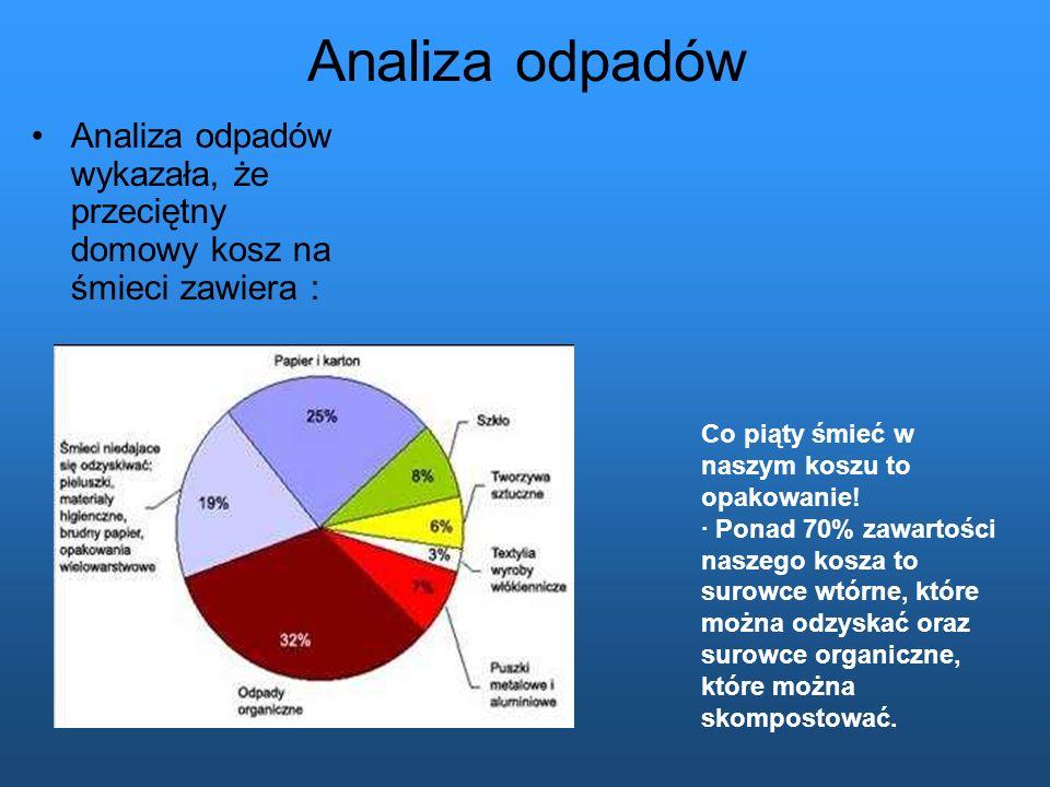 Analiza odpadów Analiza odpadów wykazała, że przeciętny domowy kosz na śmieci zawiera : Co piąty śmieć w naszym koszu to opakowanie! · Ponad 70% zawar
