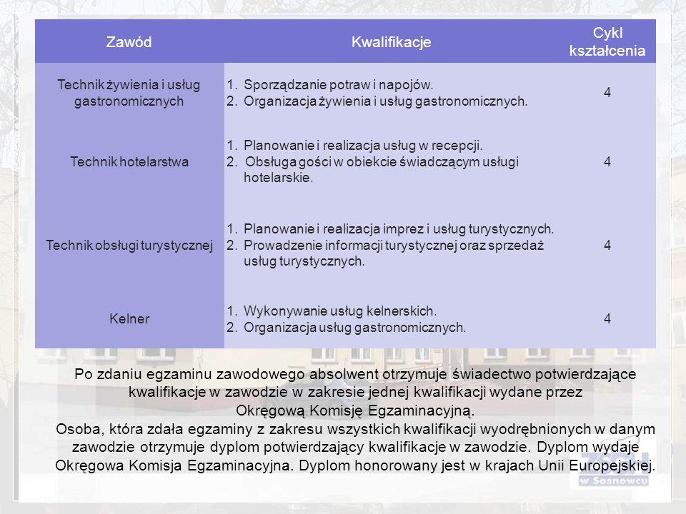 ZawódKwalifikacje Cykl kształcenia Technik żywienia i usług gastronomicznych 1.Sporządzanie potraw i napojów. 2.Organizacja żywienia i usług gastronom