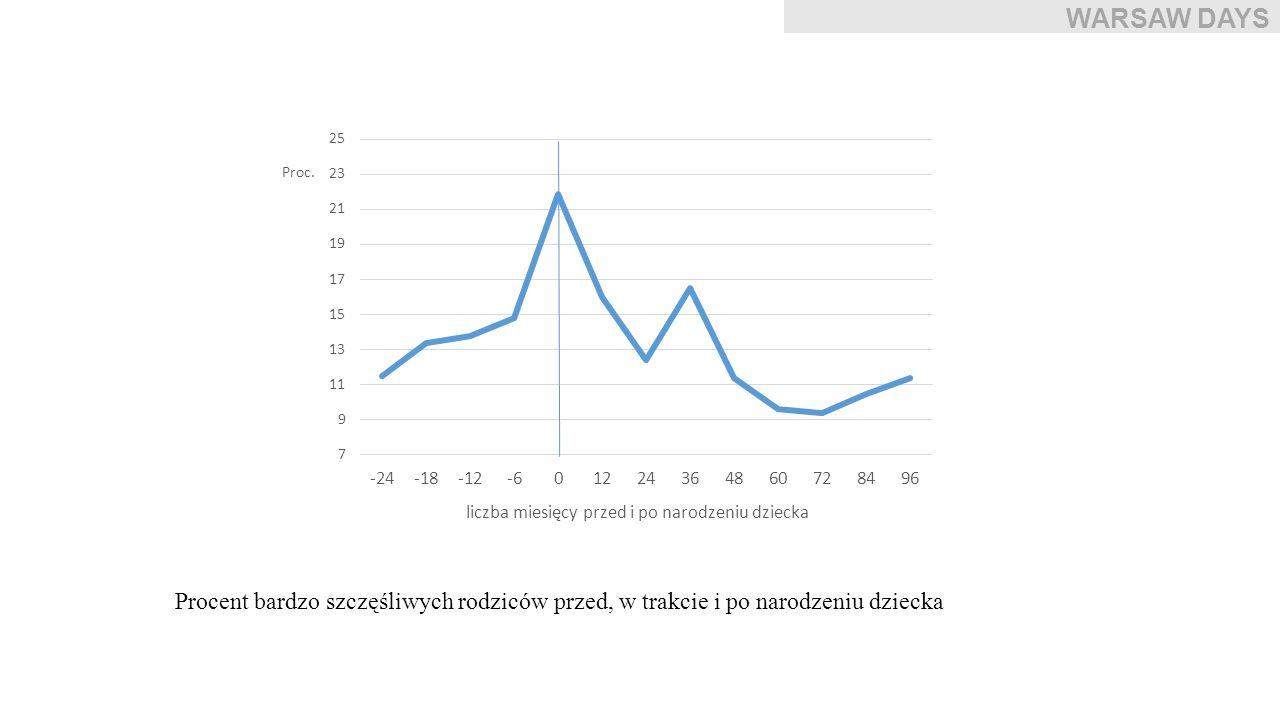 Procent bardzo szczęśliwych rodziców przed, w trakcie i po narodzeniu dziecka WARSAW DAYS