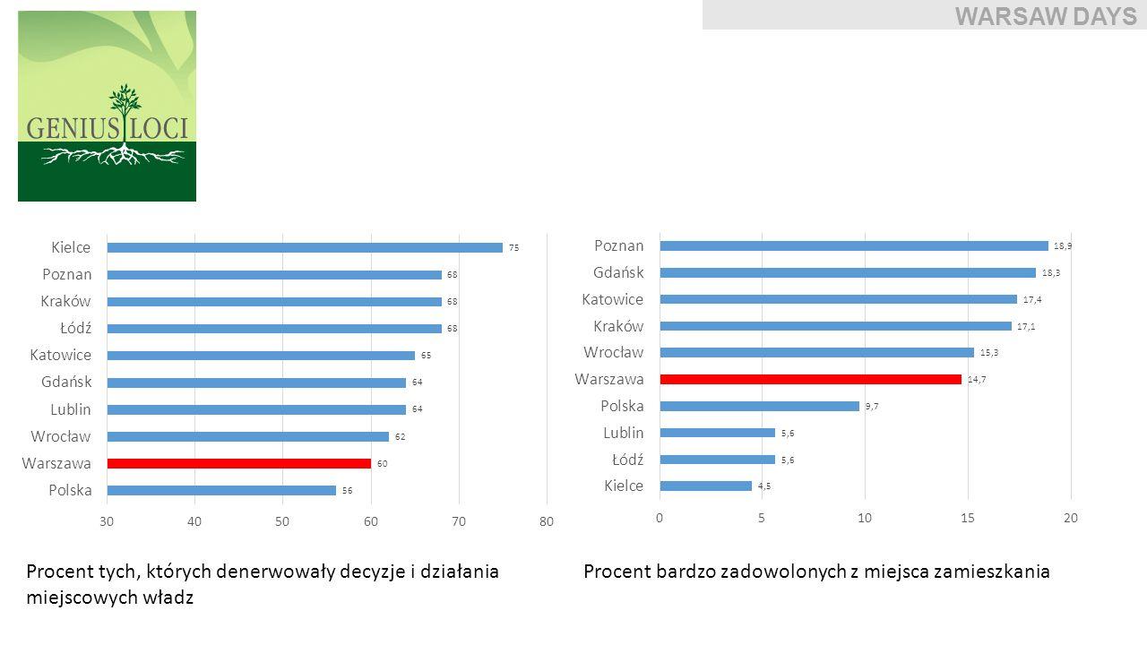 Warszawa Zależność między wykształceniem mieszkańców a PKB subregionu (R 2 = 0,65) Zależność między kapitałem społecznym mieszkańców a PKB subregionu (R 2 = 0,51) Warszawa WARSAW DAYS