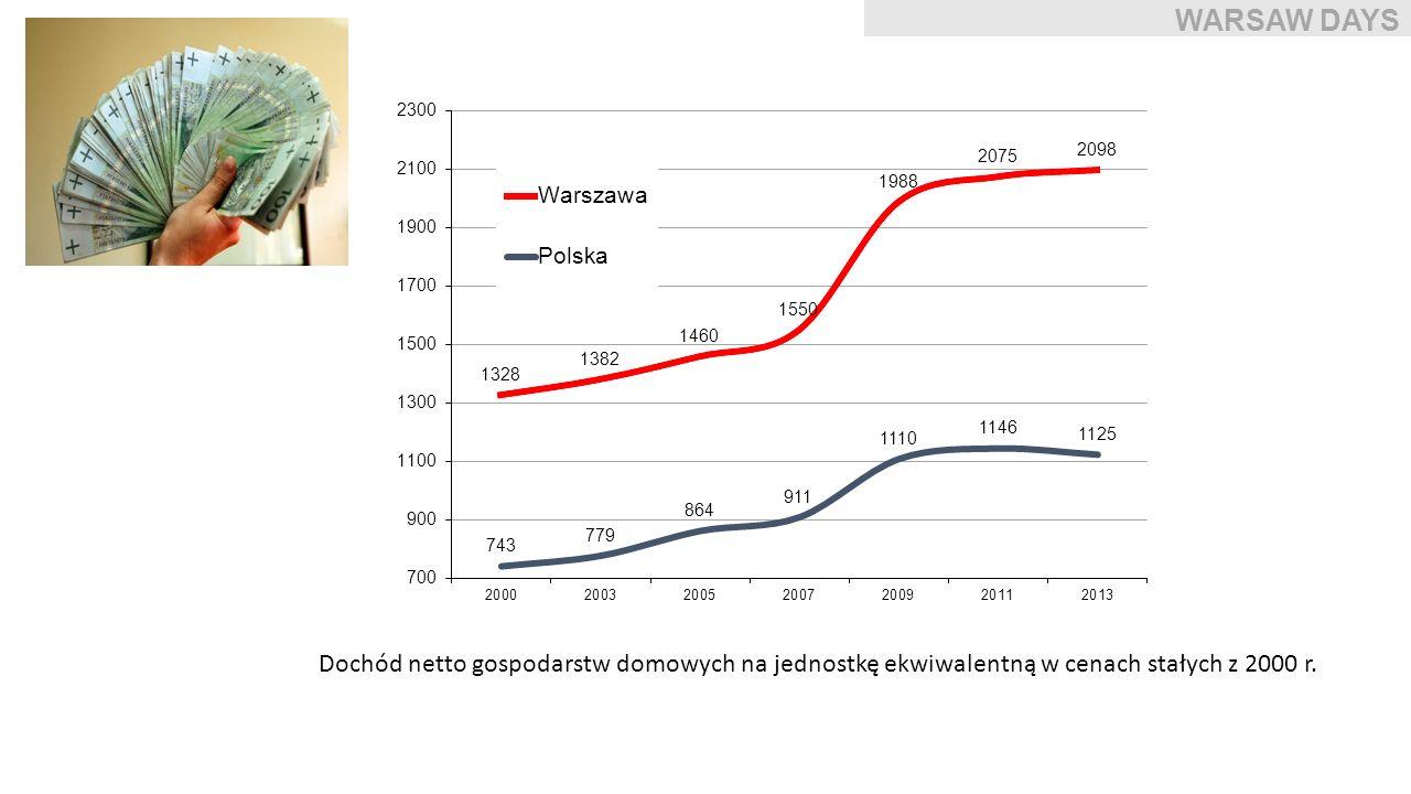 Dochód netto gospodarstw domowych na jednostkę ekwiwalentną w cenach stałych z 2000 r. WARSAW DAYS