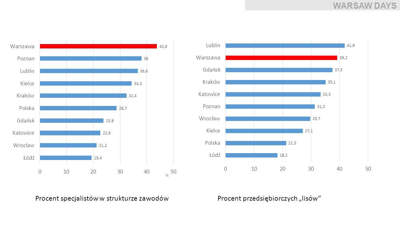 Procent specjalistów w strukturze zawodówProcent przedsiębiorczych lisów WARSAW DAYS