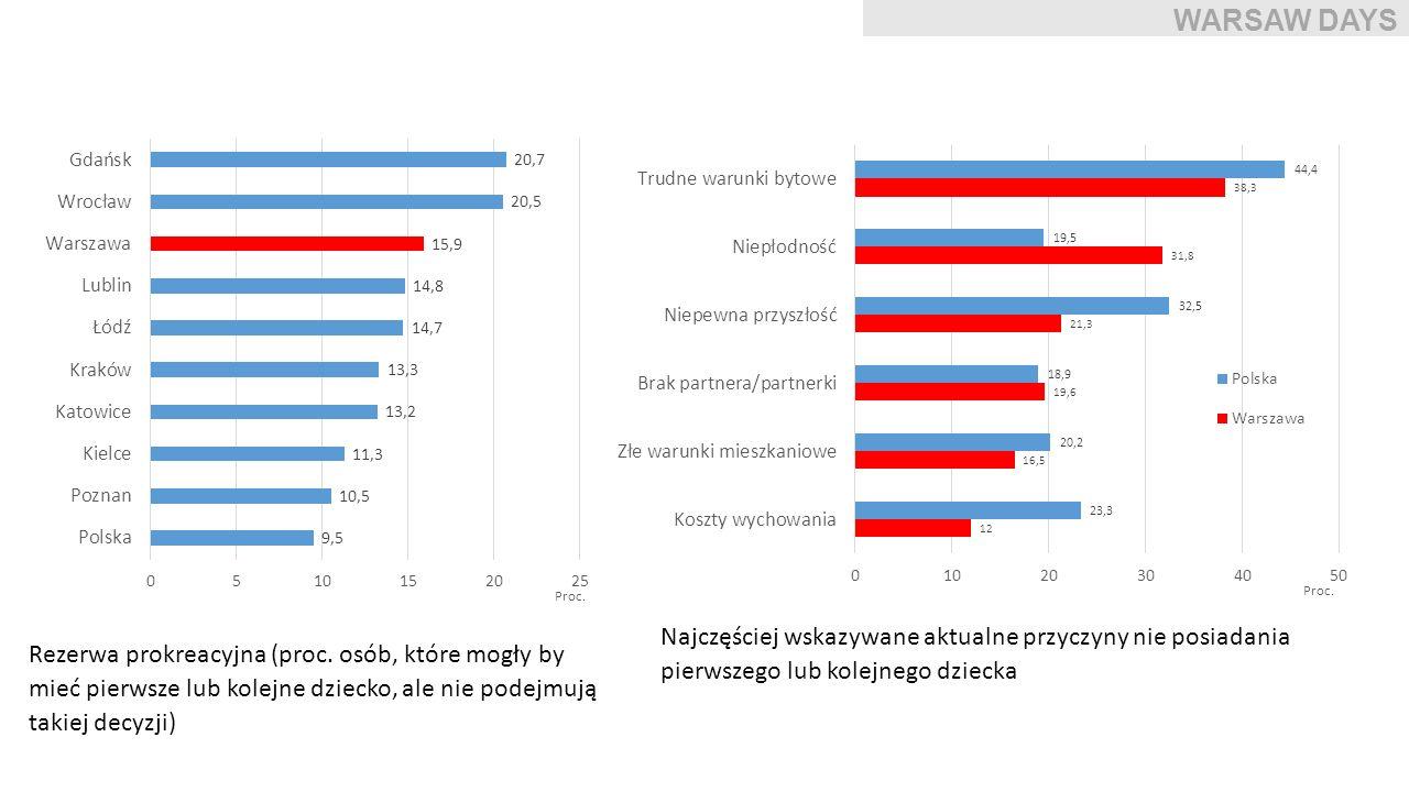 Procent osób spędzających codziennie przed telewizorem więcej niż 3 godziny WARSAW DAYS