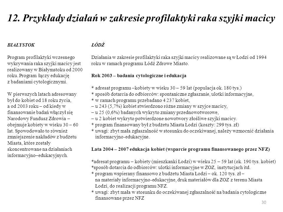 12.Przykłady działań w zakresie profilaktyki raka szyjki macicy c.d.