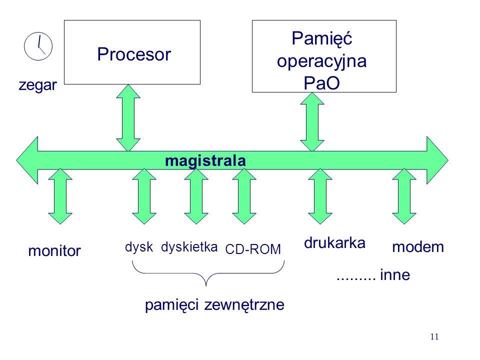 Struktura wewnętrzna komputera Jednostka centralna płyta główna mikroprocesor (+radiator+cooler) chipset - układy wspomagające pracę procesora magistrala – tory przepływu informacji, połączenie procesora pamięci i urządzeń zewnętrznych pamięć RAM (elektroniczna, nietrwała – 512 MB lub więcej 1, 2, 4 GB) pamięć ROM - BIOS pamięć podręczna - cache zegar kwarcowy taktujący pracę procesora gniazda rozszerzeń +karty rozszerzeń (graficzna, dźwiękowa, sieciowa i inne) zasilacz + wentylator głośnik obudowa pamięci zewnętrzne stacje dysków elastycznych – już za mała pojemność 1.44MB dysk twardy optyczne- płytowe (CD-ROM, CD-R, CD-RW, DVD), flash (pendrive) 10