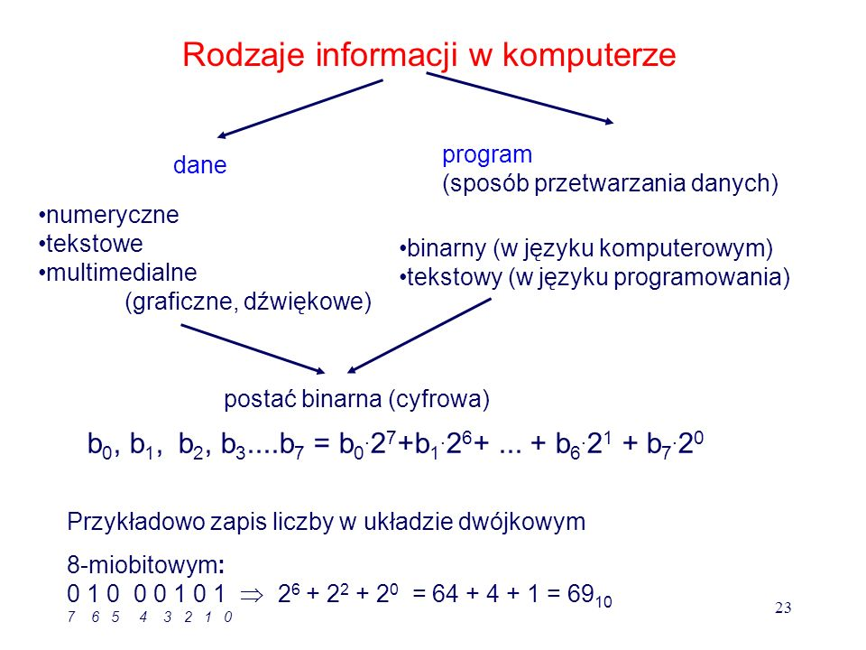 Komputer - elektroniczny automat cyfrowy Funkcje: - zapamiętywanie informacji - przetwarzanie informacji Automat uniwersalny (nie specjalistyczny) - wykonuje przetwarzanie różnego rodzaju informacji - gromadzi informacje różnego rodzaju 22