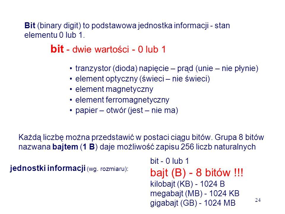 Rodzaje informacji w komputerze dane program (sposób przetwarzania danych) numeryczne tekstowe multimedialne (graficzne, dźwiękowe) binarny (w języku