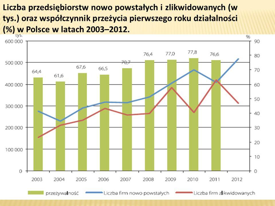 Liczba przedsiębiorstw nowo powstałych i zlikwidowanych (w tys.) oraz współczynnik przeżycia pierwszego roku działalności (%) w Polsce w latach 2003–2012.
