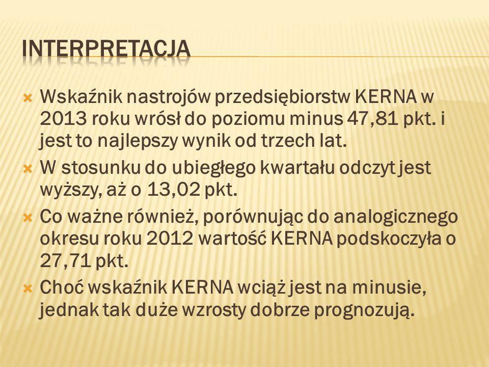 Wskaźnik nastrojów przedsiębiorstw KERNA w 2013 roku wrósł do poziomu minus 47,81 pkt.