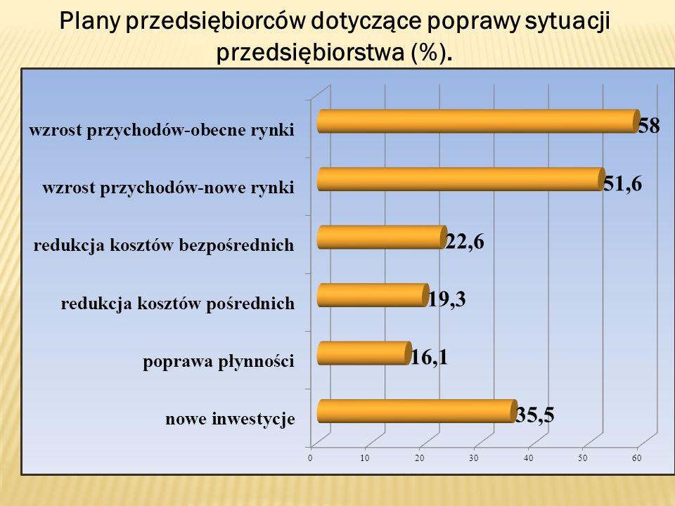 Plany przedsiębiorców dotyczące poprawy sytuacji przedsiębiorstwa (%).