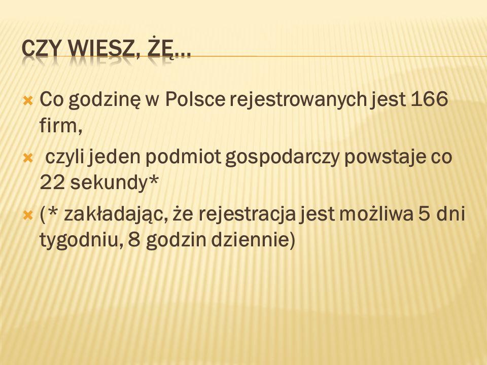 Co godzinę w Polsce rejestrowanych jest 166 firm, czyli jeden podmiot gospodarczy powstaje co 22 sekundy* (* zakładając, że rejestracja jest możliwa 5 dni tygodniu, 8 godzin dziennie)