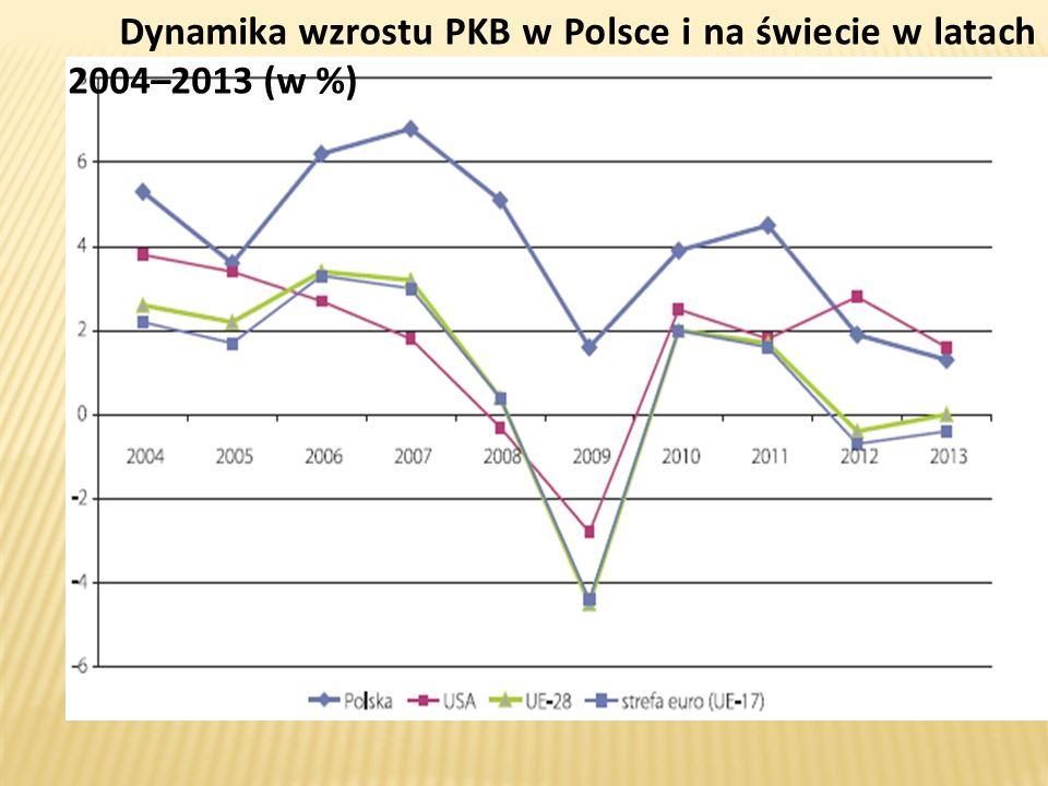 Dynamika wzrostu PKB w Polsce i na świecie w latach 2004–2013 (w %)