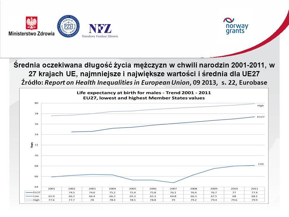 Średnia oczekiwana długość życia mężczyzn w chwili narodzin 2001-2011, w 27 krajach UE, najmniejsze i największe wartości i średnia dla UE27 Źródło: Report on Health Inequalities in European Union, 09 2013, s.