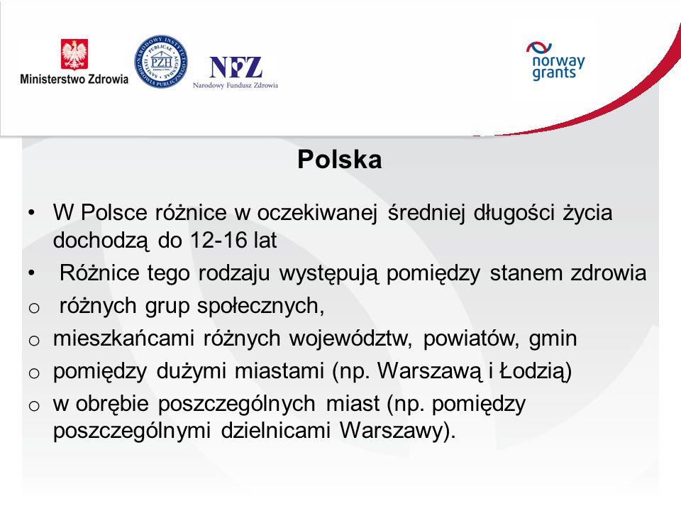 Polska W Polsce różnice w oczekiwanej średniej długości życia dochodzą do 12-16 lat Różnice tego rodzaju występują pomiędzy stanem zdrowia o różnych g