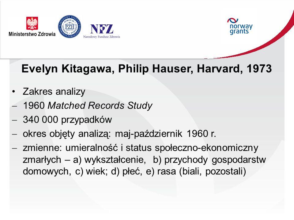 Evelyn Kitagawa, Philip Hauser, Harvard, 1973 Zakres analizy 1960 Matched Records Study 340 000 przypadków okres objęty analizą: maj-październik 1960