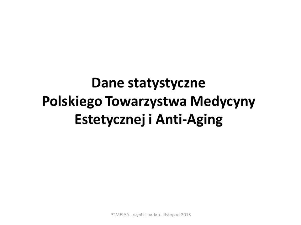 Dane statystyczne Polskiego Towarzystwa Medycyny Estetycznej i Anti-Aging PTMEiAA - wyniki badań - listopad 2013