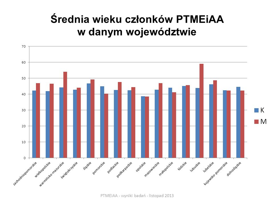 Średnia wieku członków PTMEiAA w danym województwie PTMEiAA - wyniki badań - listopad 2013