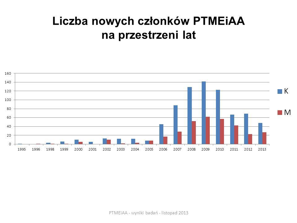 Liczba nowych członków PTMEiAA na przestrzeni lat PTMEiAA - wyniki badań - listopad 2013