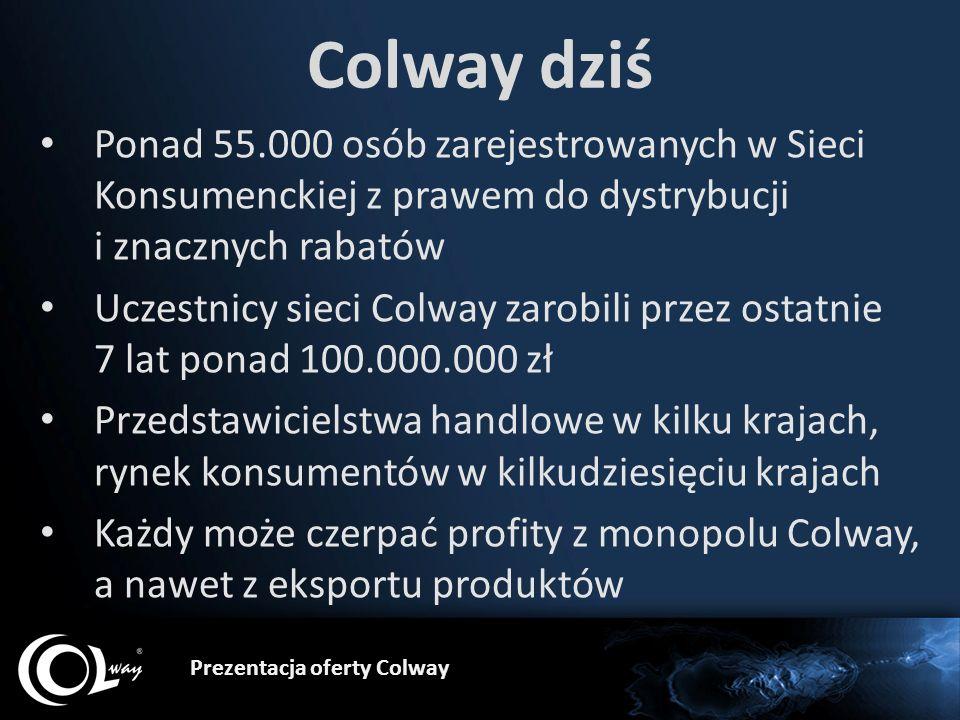 Colway dziś Ponad 55.000 osób zarejestrowanych w Sieci Konsumenckiej z prawem do dystrybucji i znacznych rabatów Uczestnicy sieci Colway zarobili prze