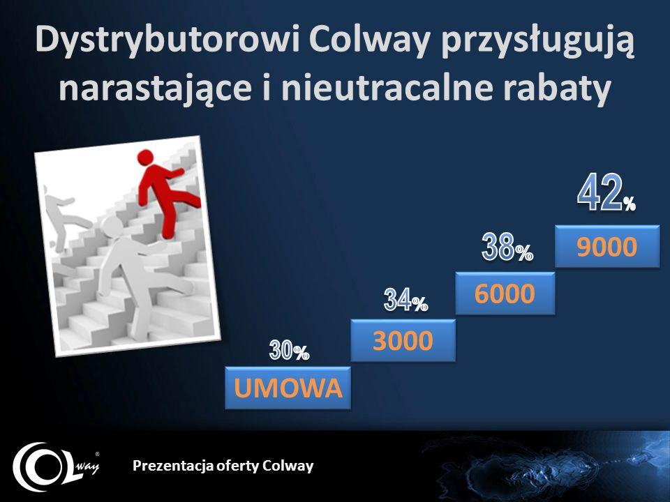 Prezentacja oferty Colway Dystrybutorowi Colway przysługują narastające i nieutracalne rabaty 3000 6000 9000 UMOWA
