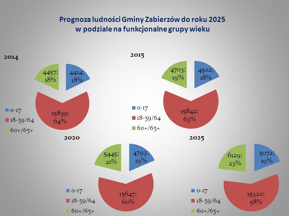 Prognoza ludności Gminy Zabierzów do roku 2025 w podziale na funkcjonalne grupy wieku