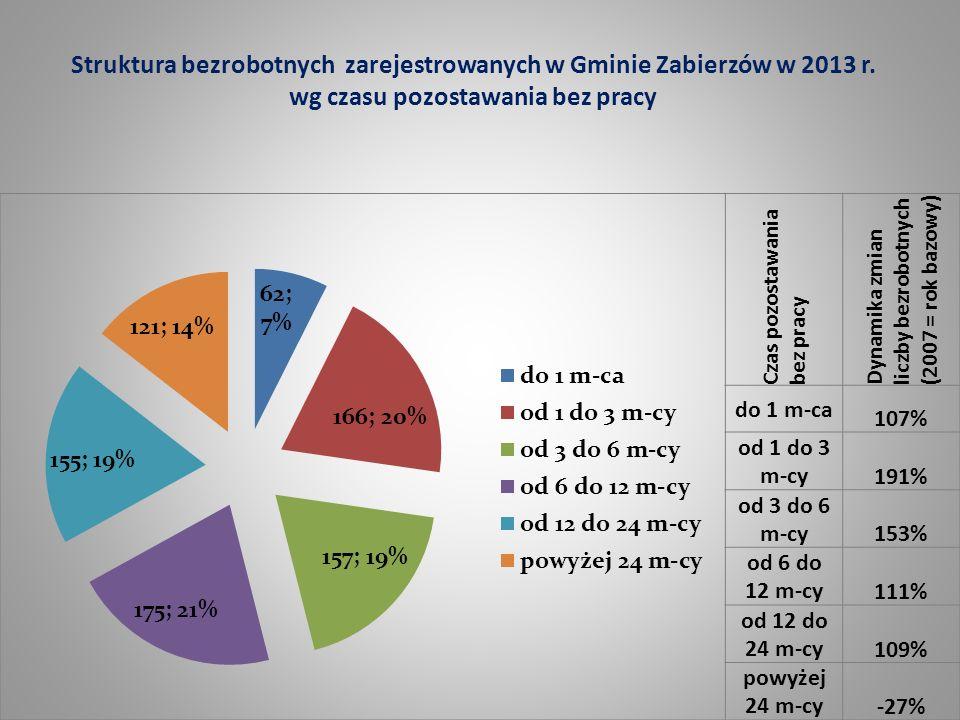 Struktura bezrobotnych zarejestrowanych w Gminie Zabierzów w 2013 r. wg czasu pozostawania bez pracy Czas pozostawania bez pracy Dynamika zmian liczby