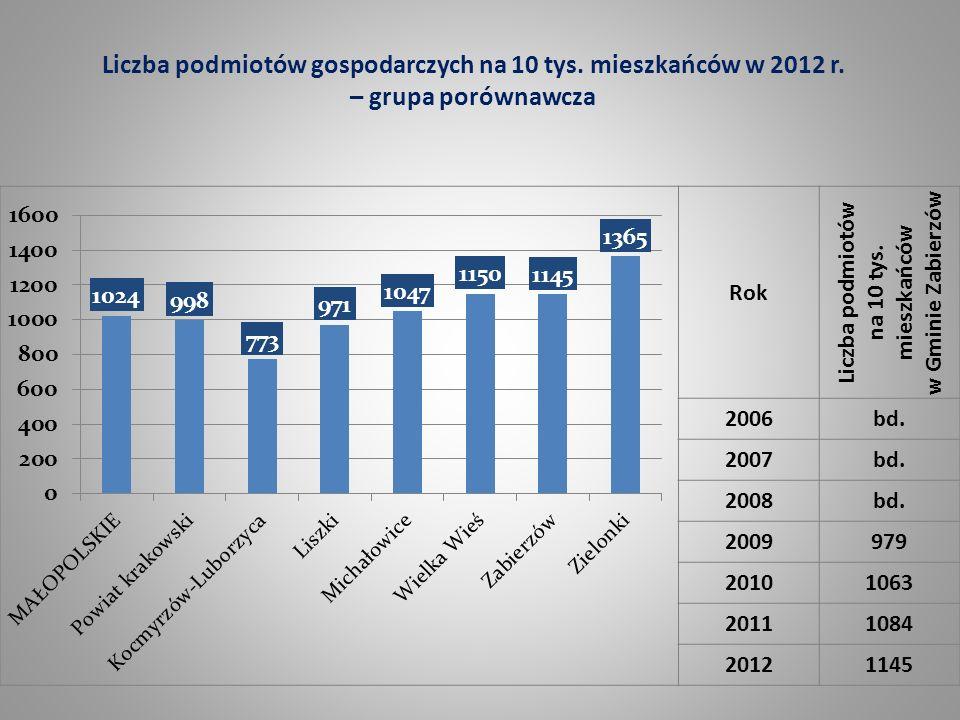 Liczba podmiotów gospodarczych na 10 tys. mieszkańców w 2012 r. – grupa porównawcza Rok Liczba podmiotów na 10 tys. mieszkańców w Gminie Zabierzów 200