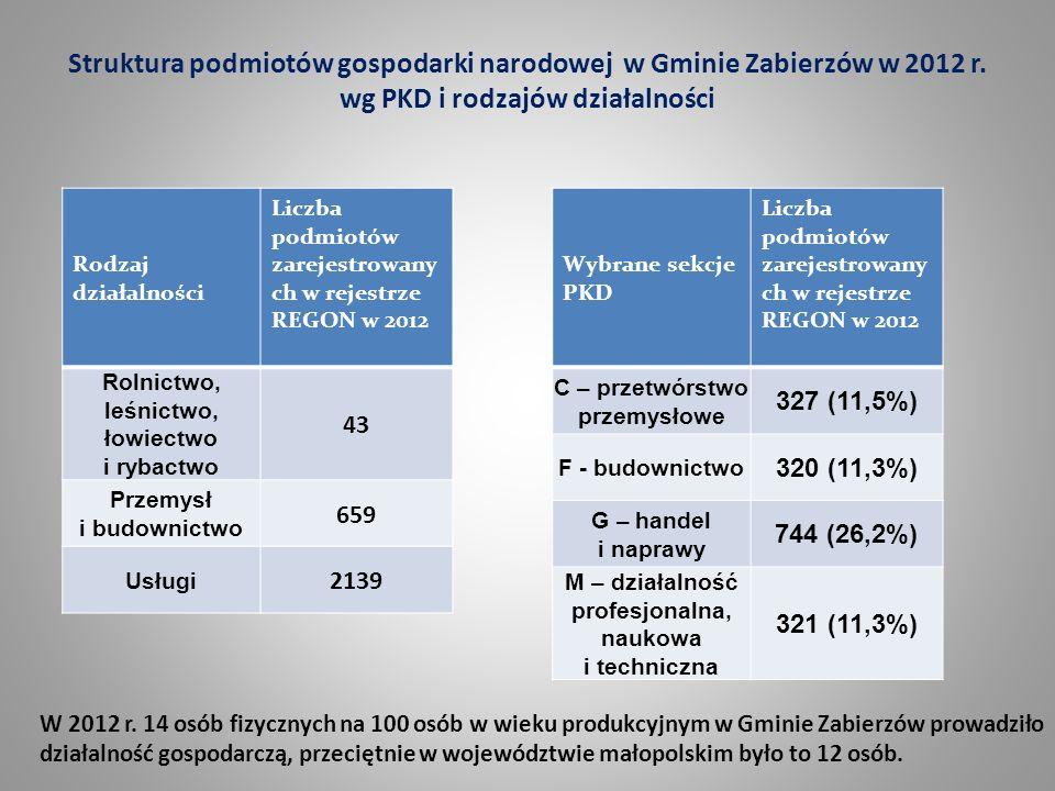 Struktura podmiotów gospodarki narodowej w Gminie Zabierzów w 2012 r. wg PKD i rodzajów działalności Rodzaj działalności Liczba podmiotów zarejestrowa