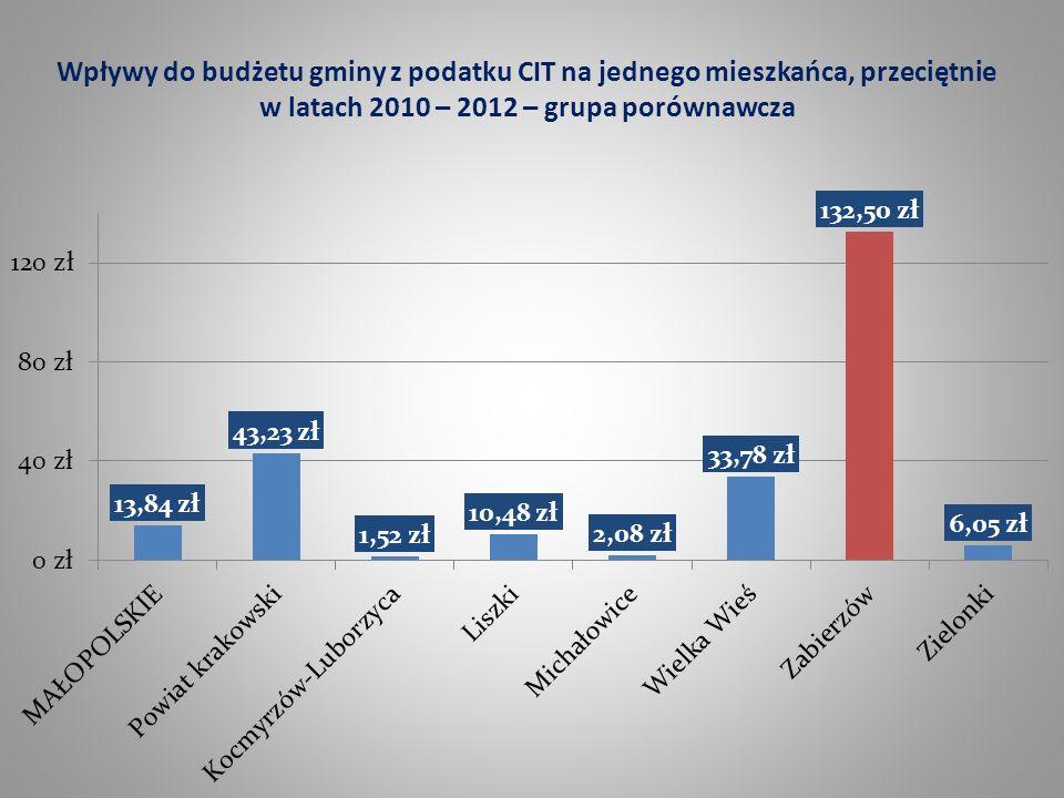 Wpływy do budżetu gminy z podatku CIT na jednego mieszkańca, przeciętnie w latach 2010 – 2012 – grupa porównawcza