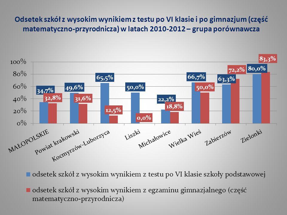 Odsetek szkół z wysokim wynikiem z testu po VI klasie i po gimnazjum (część matematyczno-przyrodnicza) w latach 2010-2012 – grupa porównawcza
