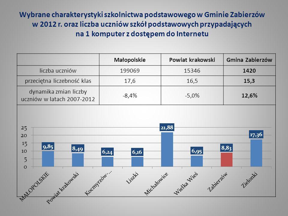 Wybrane charakterystyki szkolnictwa podstawowego w Gminie Zabierzów w 2012 r. oraz liczba uczniów szkół podstawowych przypadających na 1 komputer z do