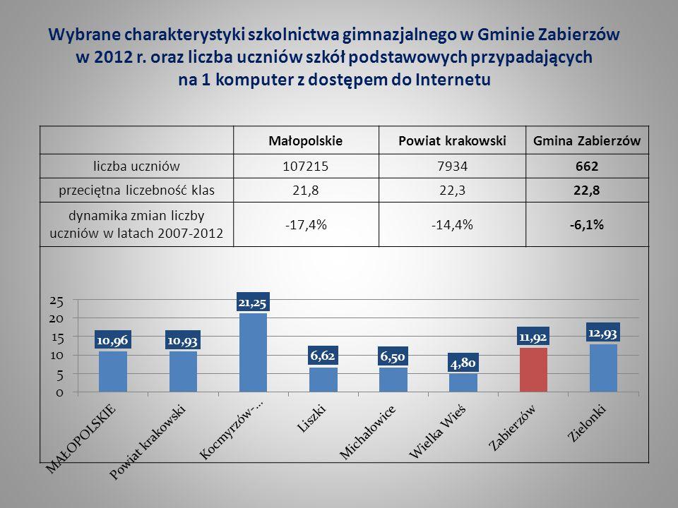 Wybrane charakterystyki szkolnictwa gimnazjalnego w Gminie Zabierzów w 2012 r. oraz liczba uczniów szkół podstawowych przypadających na 1 komputer z d