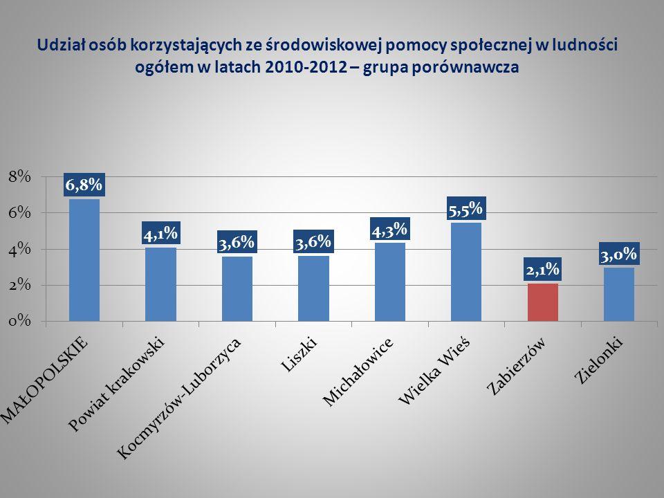 Udział osób korzystających ze środowiskowej pomocy społecznej w ludności ogółem w latach 2010-2012 – grupa porównawcza