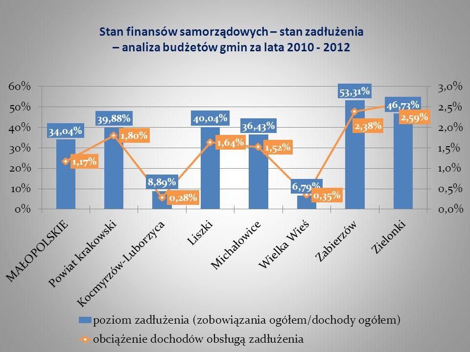 Stan finansów samorządowych – stan zadłużenia – analiza budżetów gmin za lata 2010 - 2012