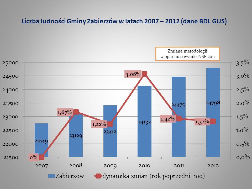 Liczba ludności Gminy Zabierzów w latach 2007 – 2012 (dane BDL GUS) Zmiana metodologii w oparciu o wyniki NSP 2011